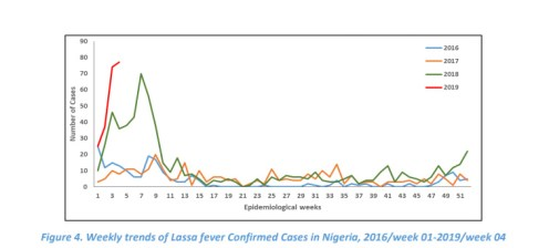 Weekly trends of Lassa fever Confirmed Cases in Nigeria, 2016/week 01-2019/week 04