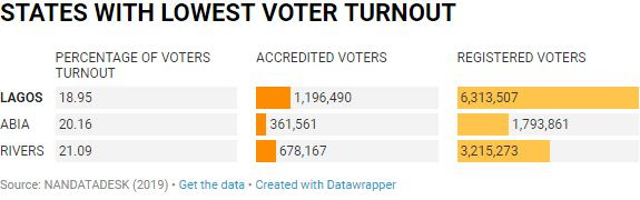 Table showing states with the lowest voter turnout (NAN)