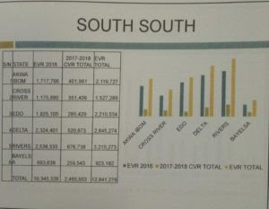 South South Zonal Summary