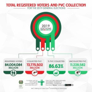 Total Voter and PVC's Collected