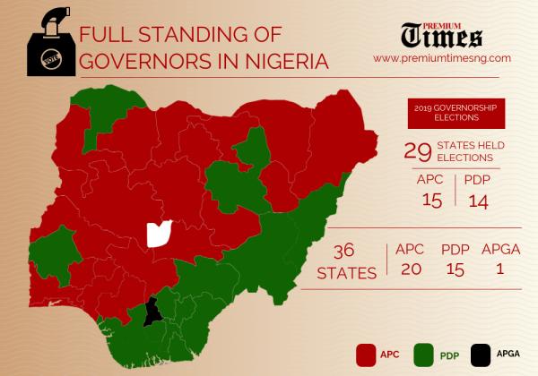 INFOGRAPH: 2019 Governorship Elections Tally: APC 15 states, PDP 14. [CREDIT: George Kaduna]