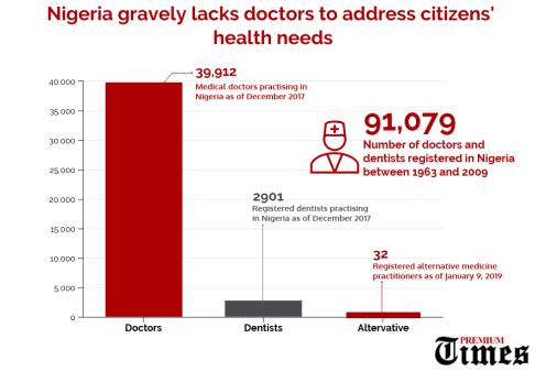 INFO-GRAPH: Nigeria gravely lacks doctors to address citizens' health needs. [CREDIT: George Kaduna]