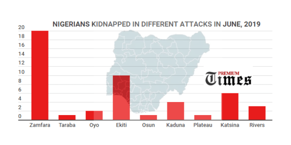 Infograph shpwing number of Nigerians kidnapped in different attacks across the country in June, 2019