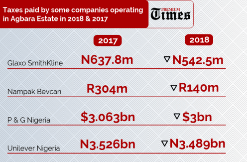 INFOGRAPH: Taxes paid by some companies operating in Agbara Estate in 2018 & 2017. [CREDIT: George Kaduna]