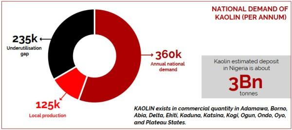 National demand for kaolin