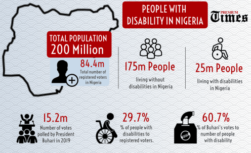 INFOGRAPH: People with disablity in Nigeria. [CREDIT: George Kaduna]