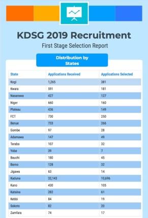 KDSG Recruitment State list