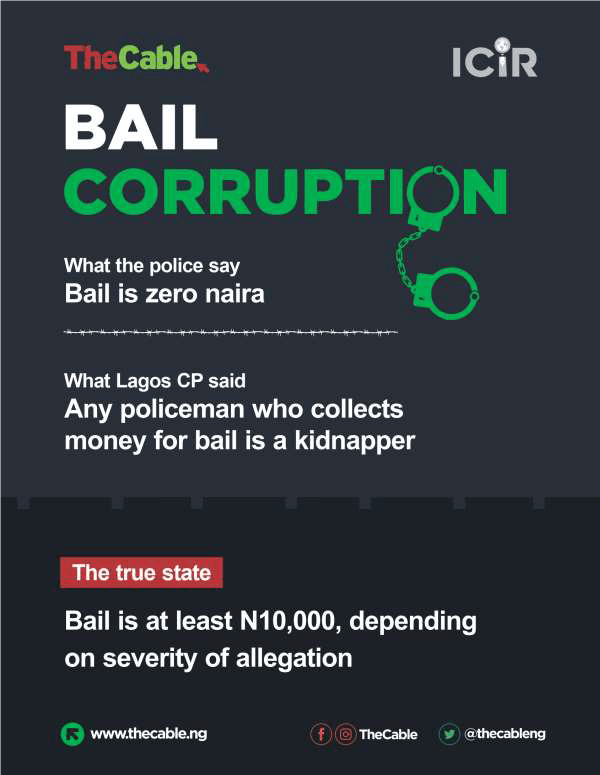 INFOGRAPH - Bail Corruption