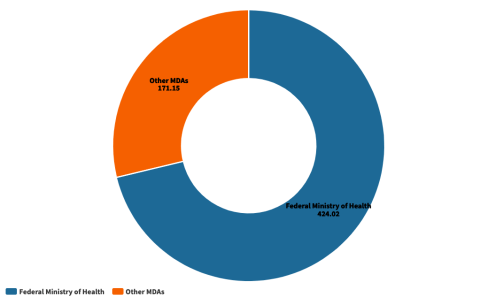 Comparison of Spending to the Ministry of health and other MDAs