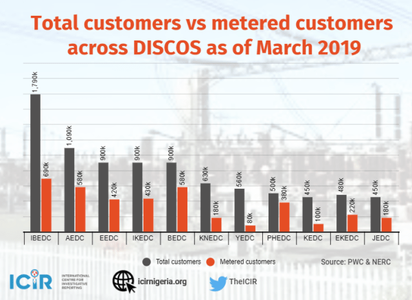 Infographics on metered customers