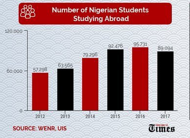 Number of Nigerian Students Studying Abroad