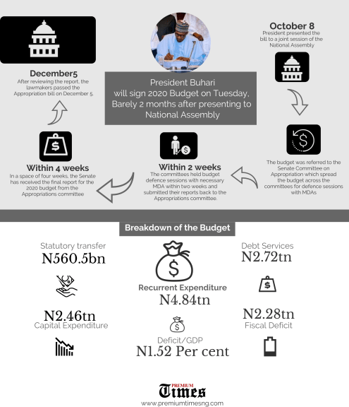 Timeline and breakdown of 'Budget 2020'