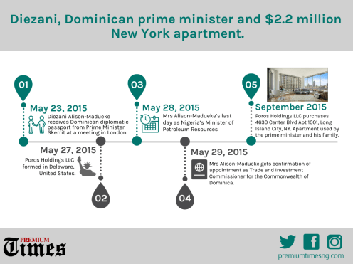 INFOGRAPH: Diezani, Dominican prime minister and $2.2 million New York apartment.