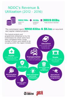 NDDC's Revenue 2012 - 2016