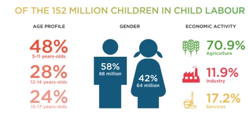 Source: Global Estimates of Child Labour, 2012-2016, ILO.