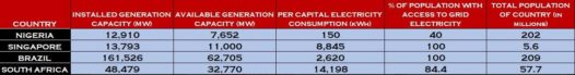 Nigeria's capacity compared with Singapore, Brazil and South Africa