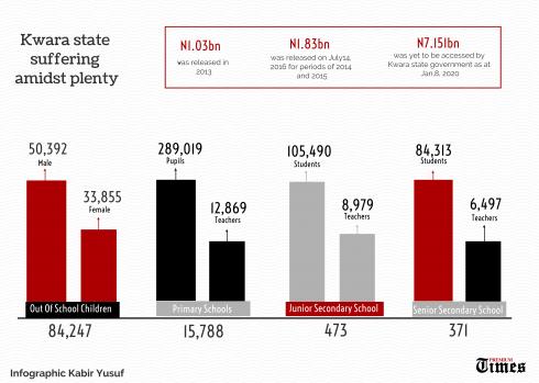 Infograph on KWARA UBEC Grant (1)