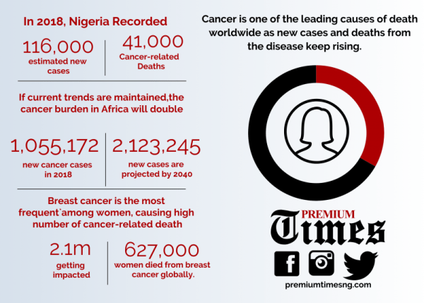 Infograph of Cancer patient's quest for survival