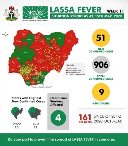 LASSA FEVER: infograph on outbreak