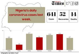 Nigeria's daily coronavirus cases last week