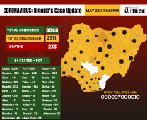 Infographics showing the number of cases of coronavirus in Nigeria as at 25th May,2020