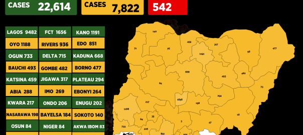 Infograph showing cases of coronavirus in Nigeria as at 25th June, 2020