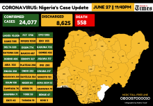 Infograph showing Confirmed coronavirus cases in Nigeria as at 27th June, 2020