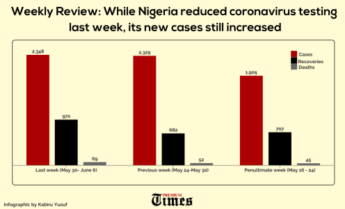 Infograph showing how cases increased last week while Nigeria reduced testing