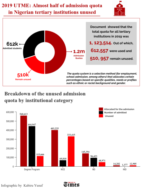 Breakdown of the unused admission quota by institutional category