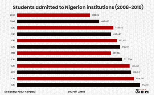 No of students admitted to Nigerian institutions 2008-2019