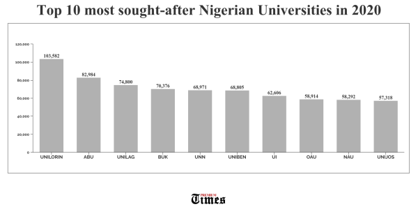 Top ten most sought-after Nigerian universities in 2020