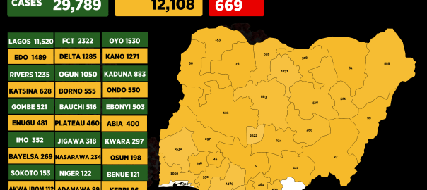 Infograph showing Confirmed coronavirus cases in Nigeria as at 7th July, 2020