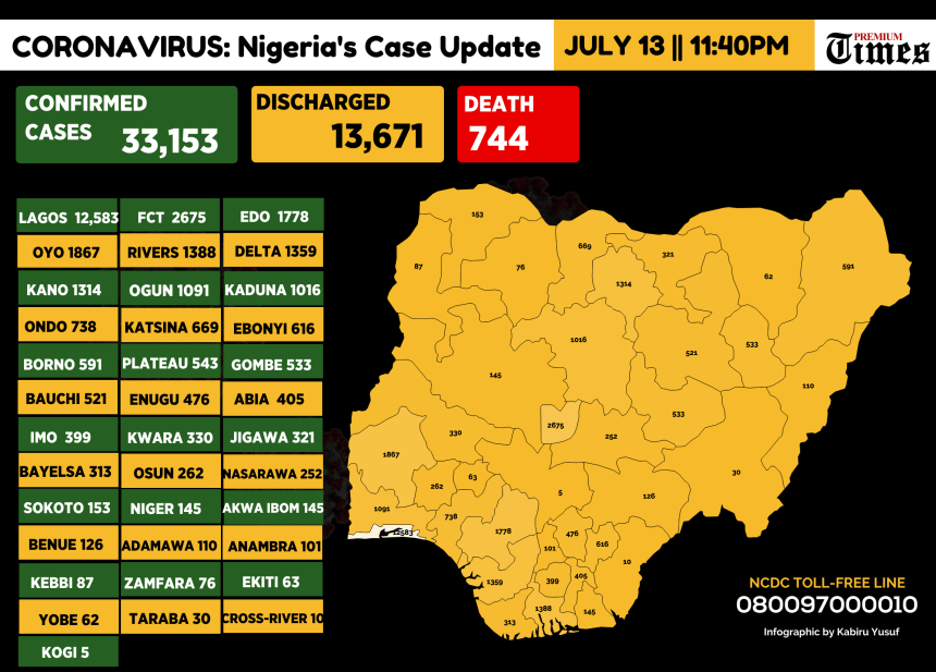 Infograph showing Confirmed coronavirus cases in Nigeria as at 13th July, 2020