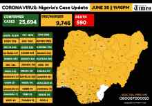 Infograph showing Confirmed coronavirus cases in Nigeria as at 30th June, 2020