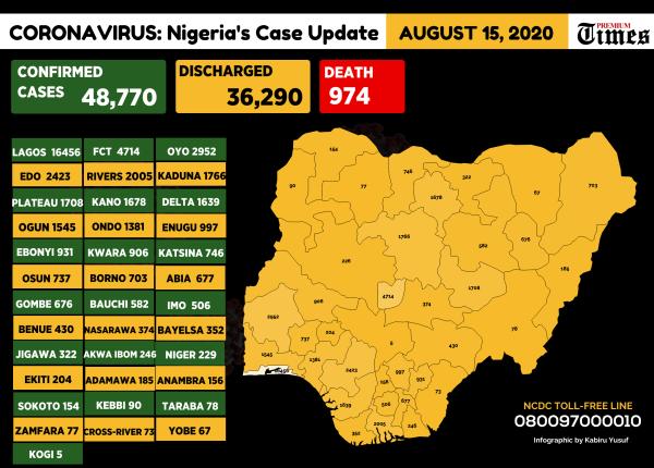 Nigerian Coronavirus Chart