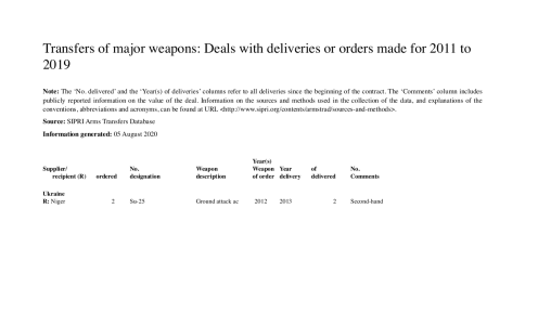 Niger ordered two SU-25 fighter jets from Ukraine in 2012, according to the Stockholm International Peace Research Institute's Arms Transfers Database. [Credit: SIPRI Arms Transfers Database]