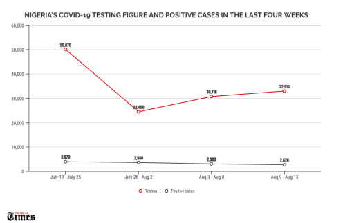 CORONAVIRUS: Nigeria's COVID-19 testing figure and positive cases in the past four weeks.