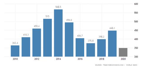 Nigeria GDP [PHOTO CREDIT: tradingeconomics.com]