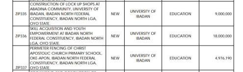 University of Ibadan Budget 2017