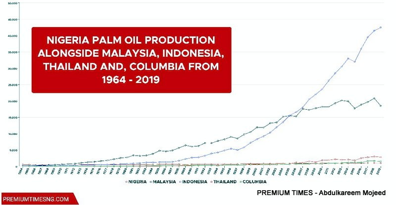 Infographics showing production from figures showing trends of top five countries production since 1960s