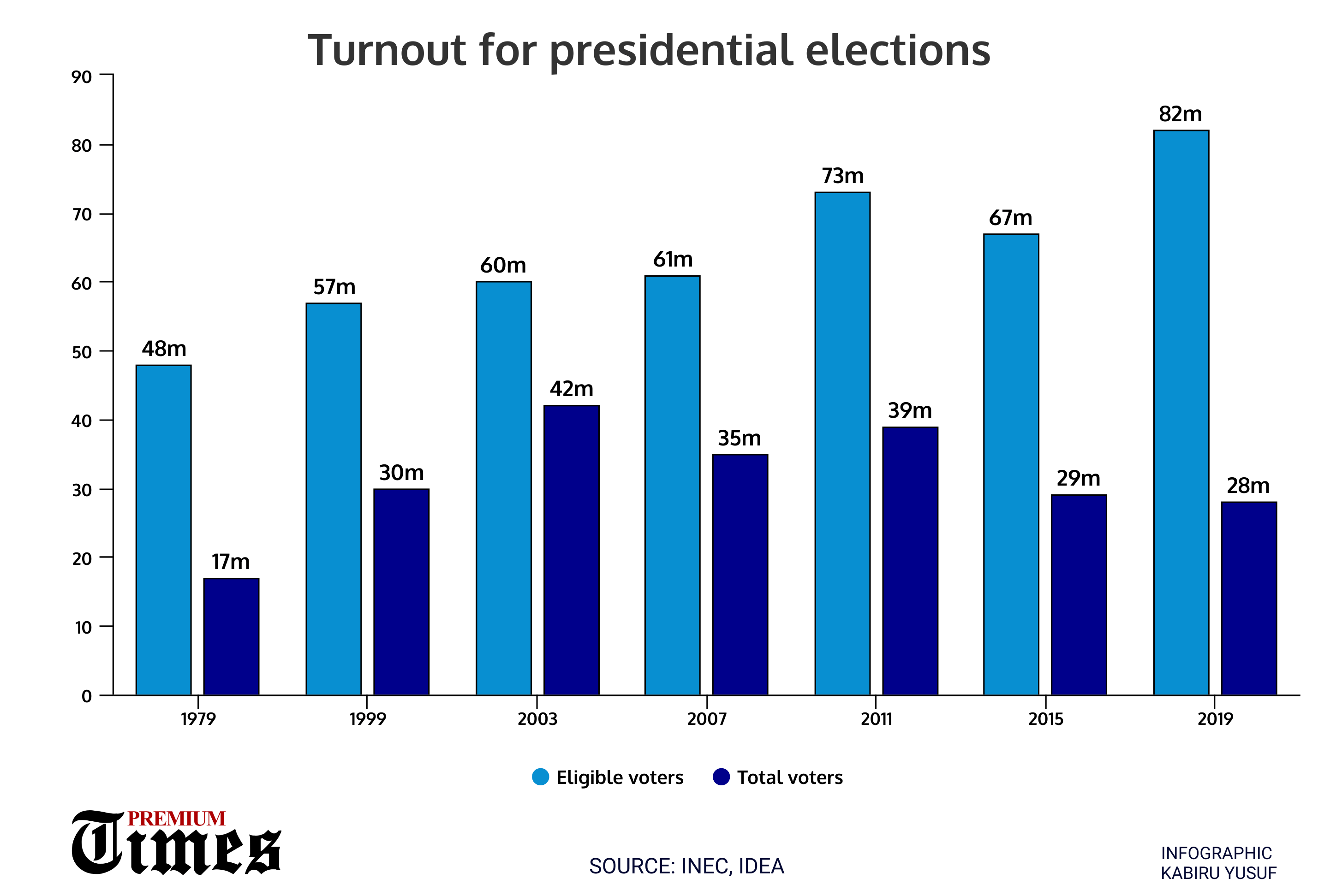 Eligible voters against those who turned out