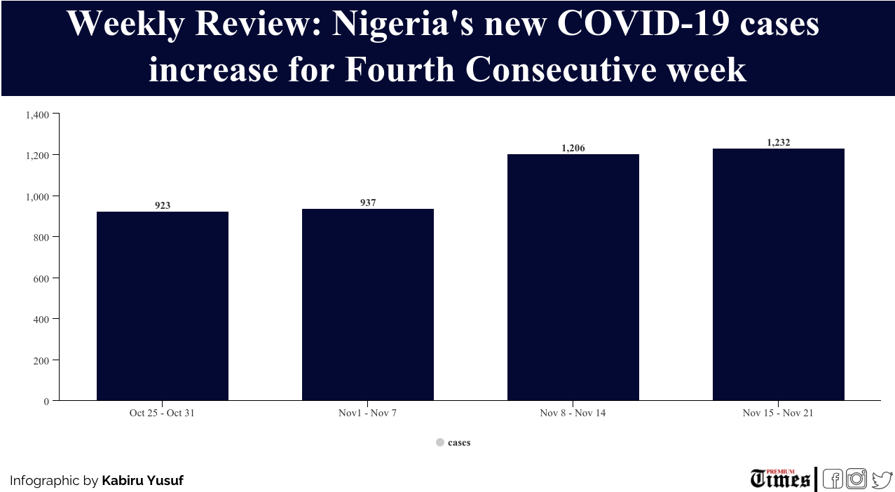 Nigeria's new covid cases increase for fourth consecutive week