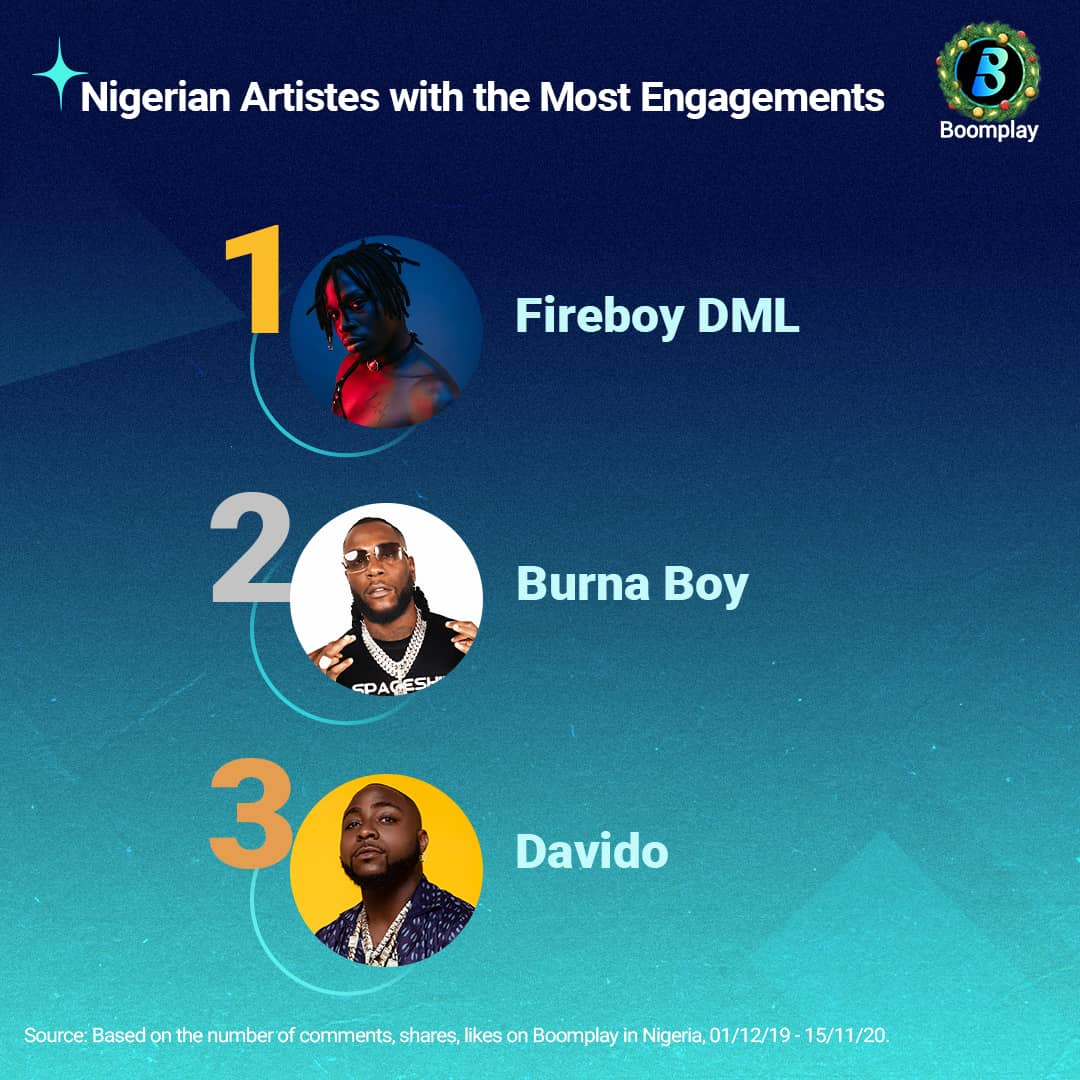 Nigerian Artistes with the Most Engagements