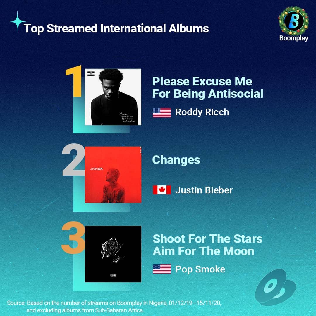 Top Streamed International Albums