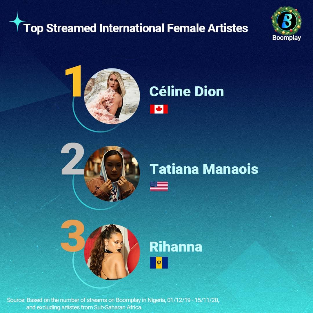 Top Streamed International Female Artistes