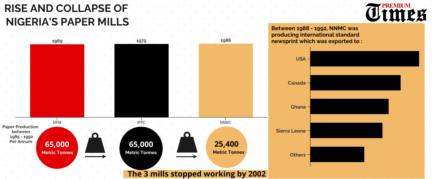 Infographics - the rise and collapse of Nigeria's paper mills Credits: Kabir Yusuf