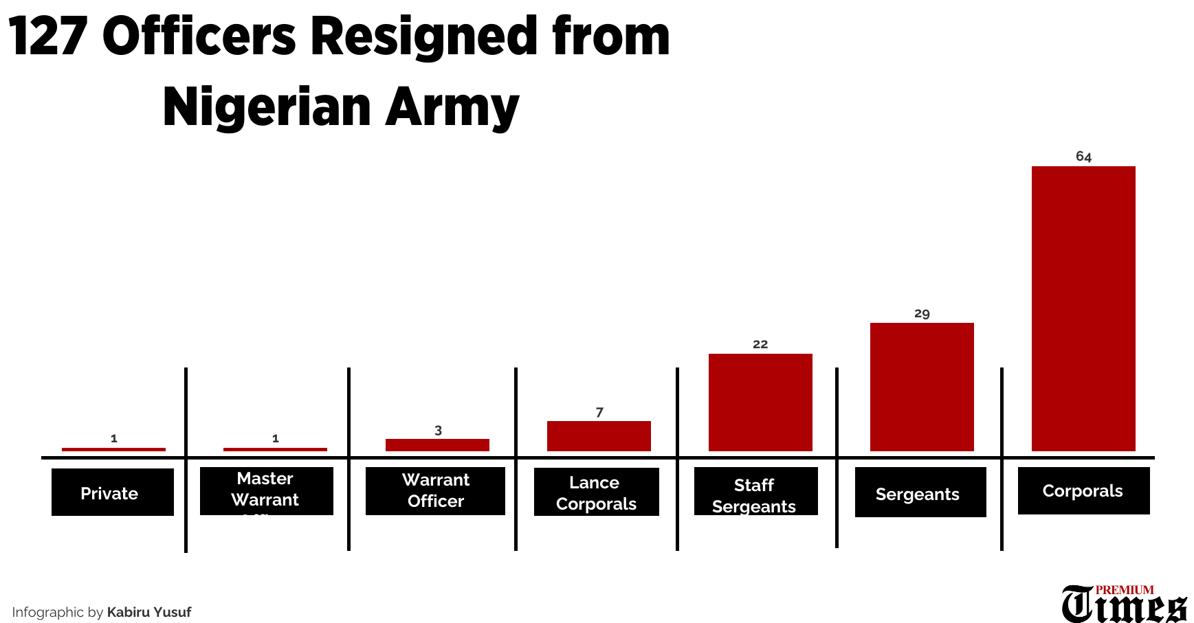 127 Officers Resigned From the Nigerian Army