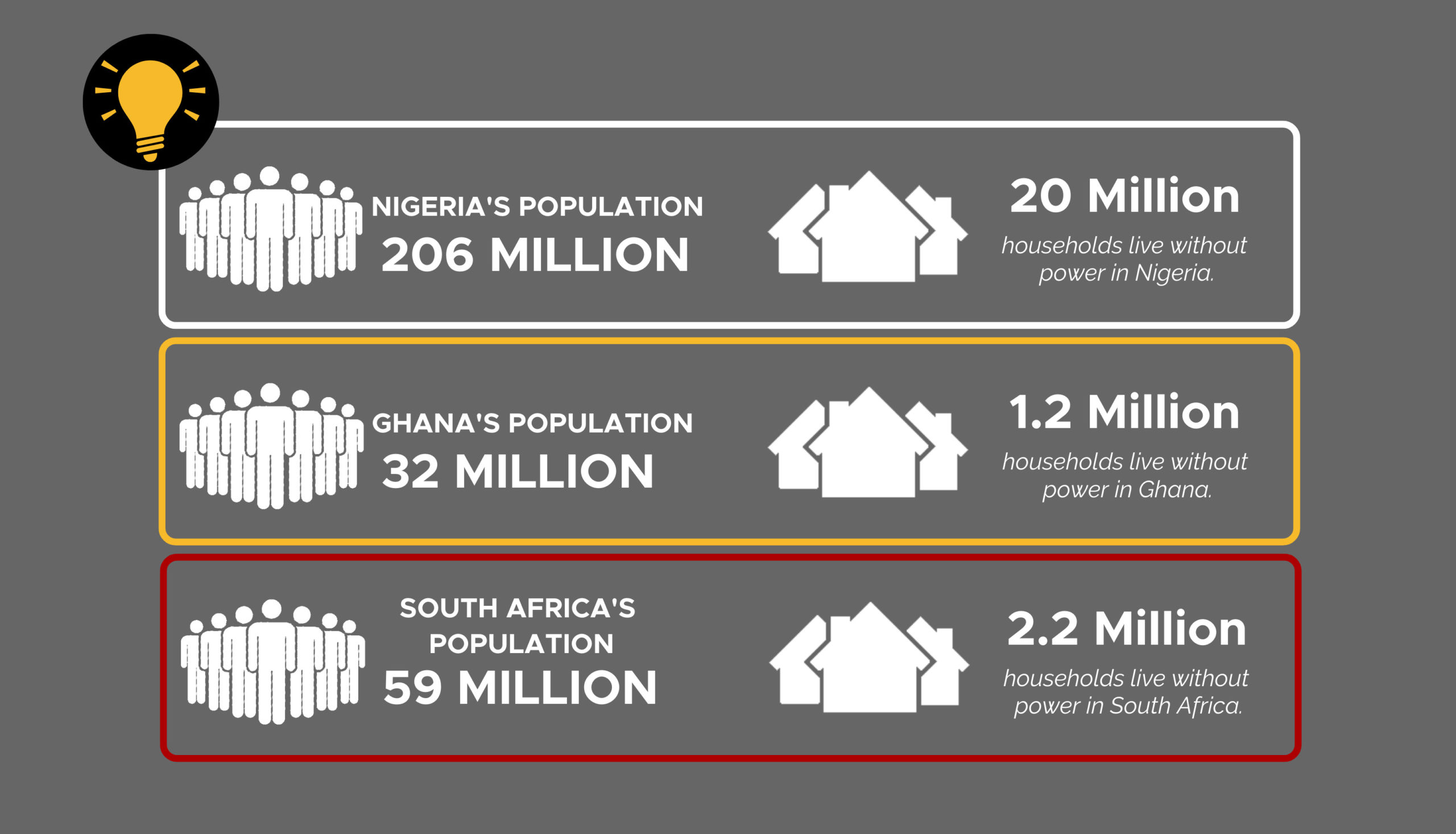 Infographics showing households without electricity in Nigeria, Ghana, South Africa_