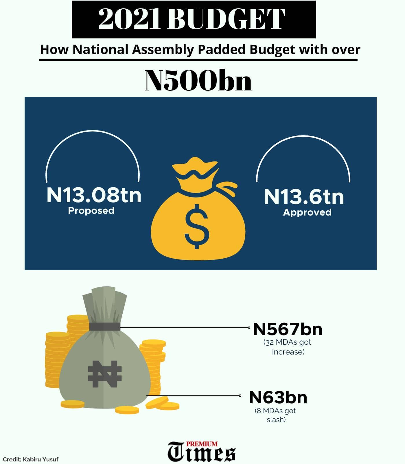N500 billion budget padding
