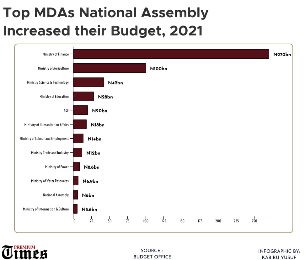 MDAs with highest allocation